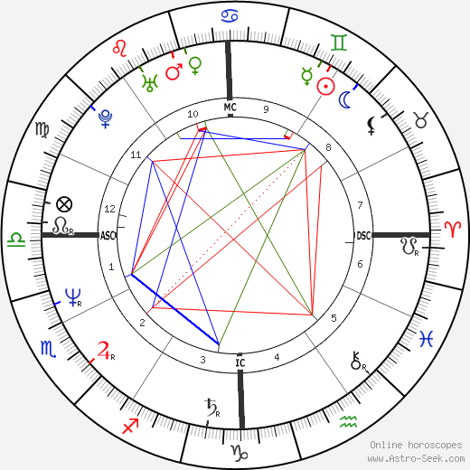 Rafael Gil Brand tema natale, oroscopo, Rafael Gil Brand oroscopi gratuiti, astrologia