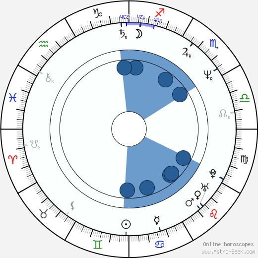 Robert B. Weide wikipedia, horoscope, astrology, instagram