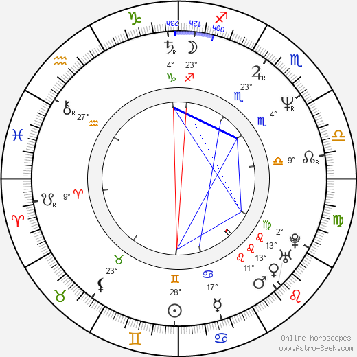 Robert B. Weide birth chart, biography, wikipedia 2019, 2020