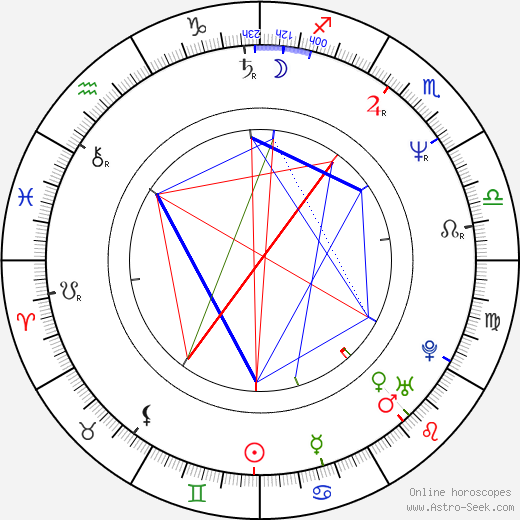 Robert B. Weide astro natal birth chart, Robert B. Weide horoscope, astrology