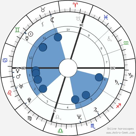 Sam Mills wikipedia, horoscope, astrology, instagram