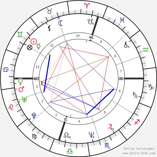 Sam Mills день рождения гороскоп, Sam Mills Натальная карта онлайн