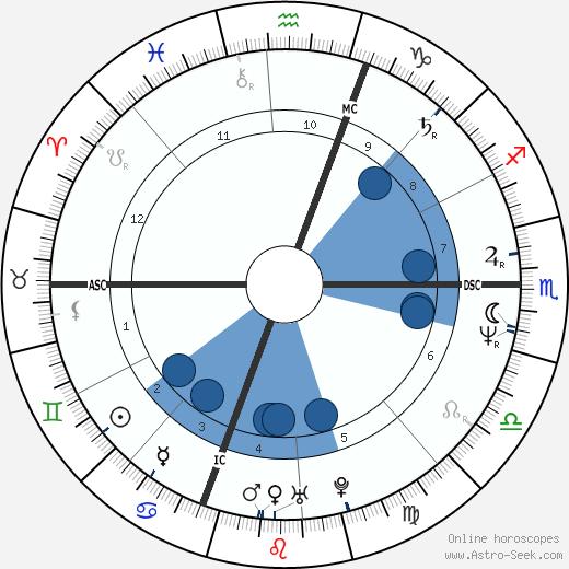 Susan Forrest wikipedia, horoscope, astrology, instagram