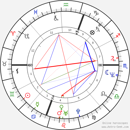 Susan Forrest день рождения гороскоп, Susan Forrest Натальная карта онлайн
