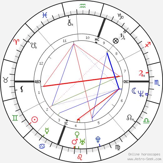 Susan Forrest tema natale, oroscopo, Susan Forrest oroscopi gratuiti, astrologia