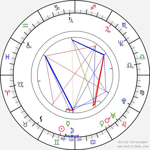 Takeshi Kobayashi astro natal birth chart, Takeshi Kobayashi horoscope, astrology