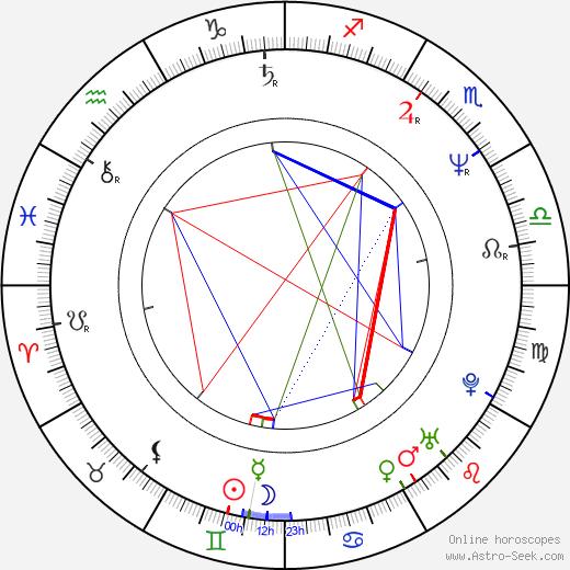 Tatyana Drubich birth chart, Tatyana Drubich astro natal horoscope, astrology