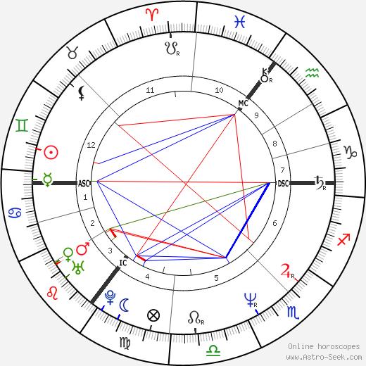 Timothy Robert Devlin tema natale, oroscopo, Timothy Robert Devlin oroscopi gratuiti, astrologia