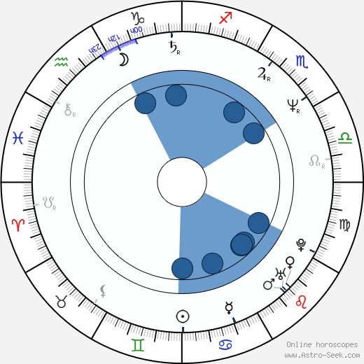 Tristán Bauer wikipedia, horoscope, astrology, instagram