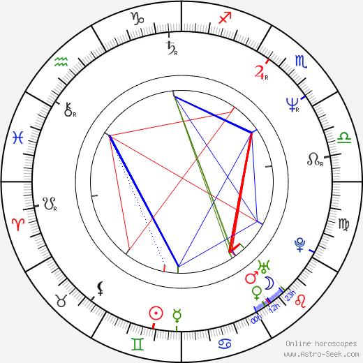 Víctor Cámara tema natale, oroscopo, Víctor Cámara oroscopi gratuiti, astrologia