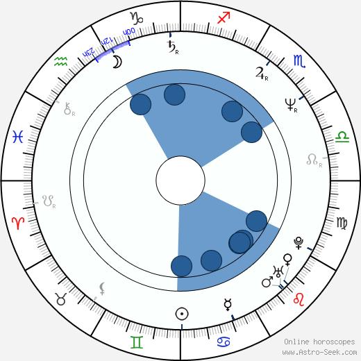 Wayne Federman wikipedia, horoscope, astrology, instagram