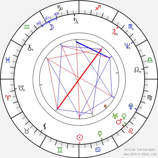 Wayne Federman birth chart, Wayne Federman astro natal horoscope, astrology
