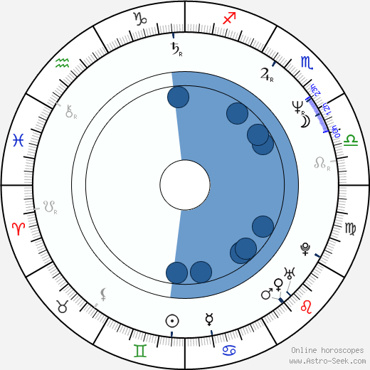 Willard E. Pugh wikipedia, horoscope, astrology, instagram