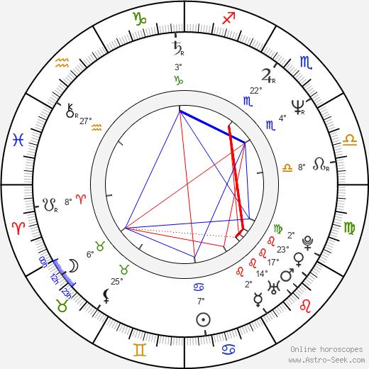 Wojciech Pastuszko birth chart, biography, wikipedia 2020, 2021