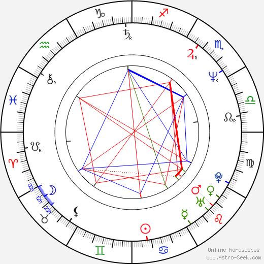 Wojciech Pastuszko birth chart, Wojciech Pastuszko astro natal horoscope, astrology