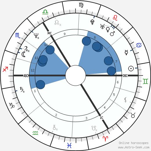 Zuzana Navarová wikipedia, horoscope, astrology, instagram