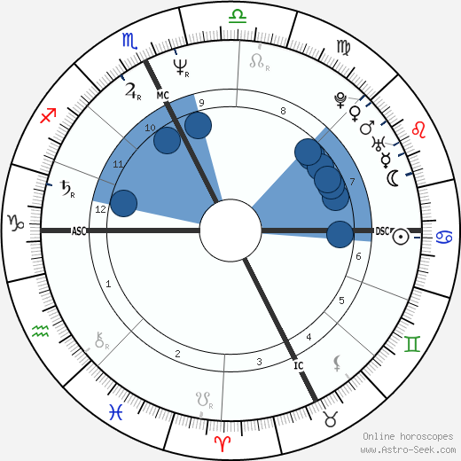 Alessandro Nannini wikipedia, horoscope, astrology, instagram