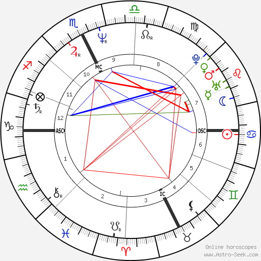 Алессандро Наннини Alessandro Nannini день рождения гороскоп, Alessandro Nannini Натальная карта онлайн