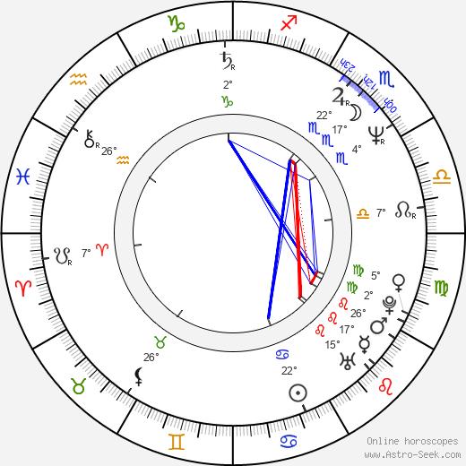 Ana Ciontea birth chart, biography, wikipedia 2020, 2021