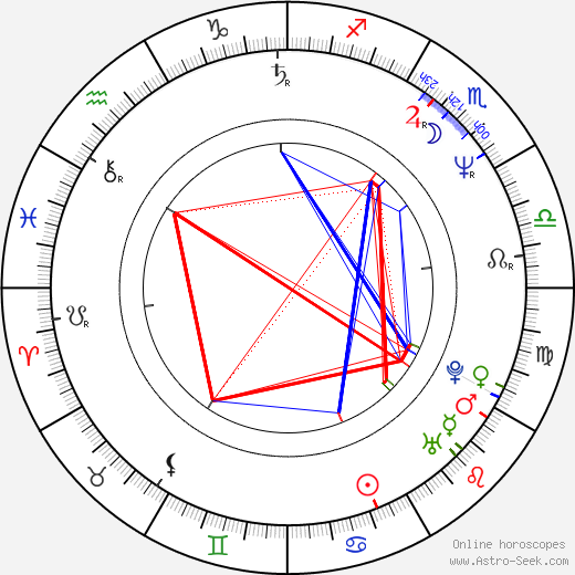 Ana Ciontea birth chart, Ana Ciontea astro natal horoscope, astrology