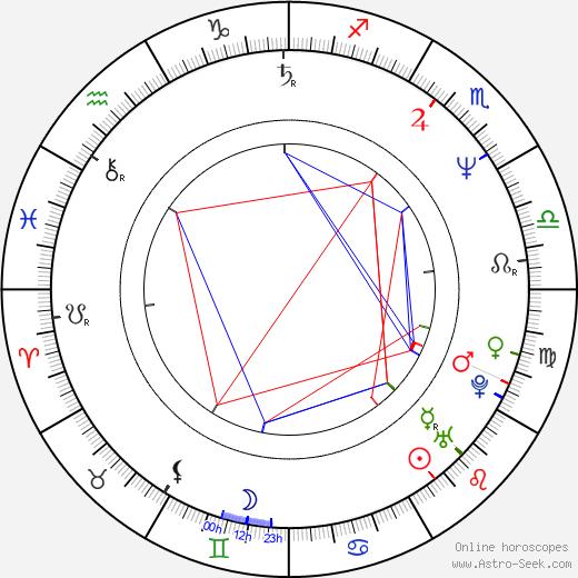 Andrew Marr astro natal birth chart, Andrew Marr horoscope, astrology