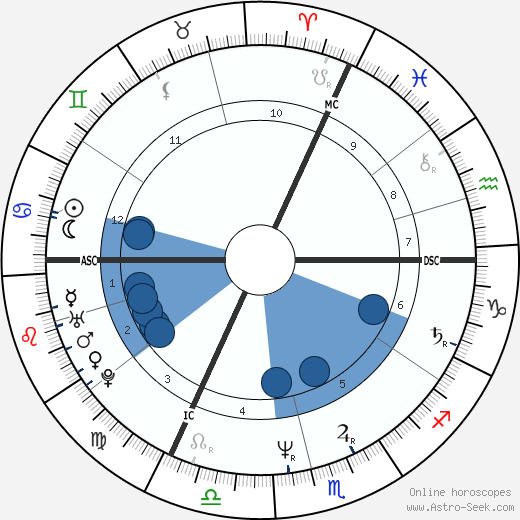 Arnold Wohlschies wikipedia, horoscope, astrology, instagram