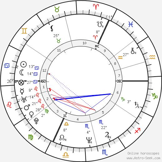Arnold Wohlschies birth chart, biography, wikipedia 2020, 2021
