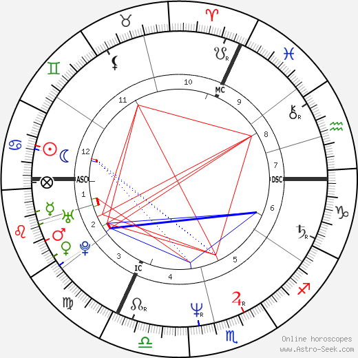 Arnold Wohlschies birth chart, Arnold Wohlschies astro natal horoscope, astrology