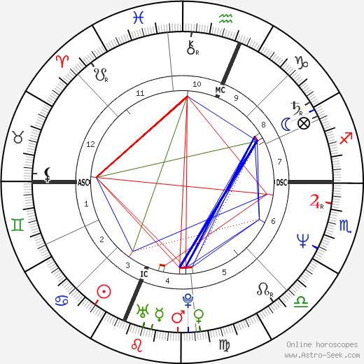 Одри Ландерс Audrey Landers день рождения гороскоп, Audrey Landers Натальная карта онлайн