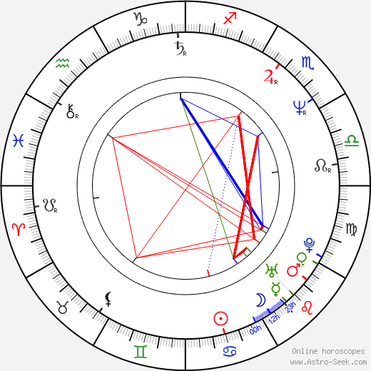 Billy Campbell день рождения гороскоп, Billy Campbell Натальная карта онлайн