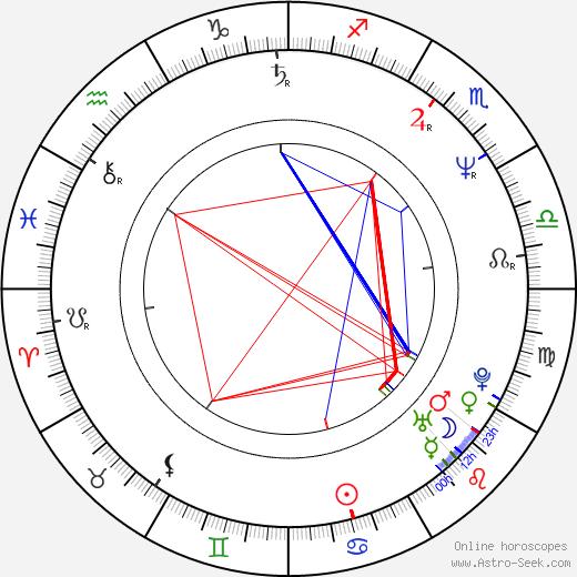 Billy Kimball tema natale, oroscopo, Billy Kimball oroscopi gratuiti, astrologia