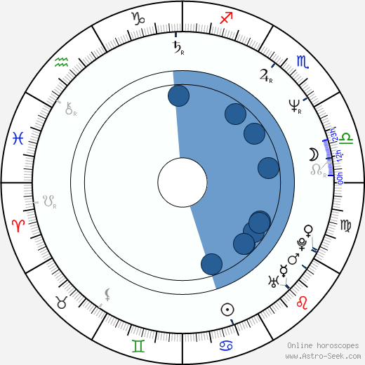 Charles Q. Murphy wikipedia, horoscope, astrology, instagram