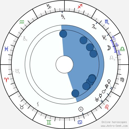 Chester E. Tripp III wikipedia, horoscope, astrology, instagram