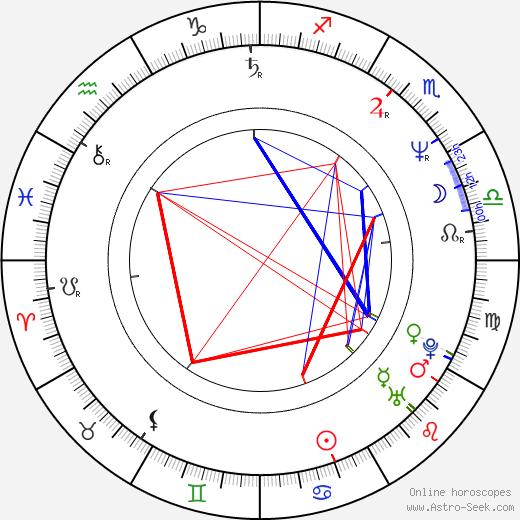 Chester E. Tripp III birth chart, Chester E. Tripp III astro natal horoscope, astrology