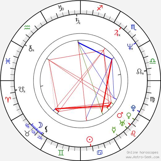 Dale Midkiff tema natale, oroscopo, Dale Midkiff oroscopi gratuiti, astrologia