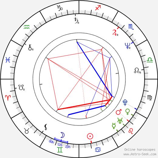 David Shore astro natal birth chart, David Shore horoscope, astrology