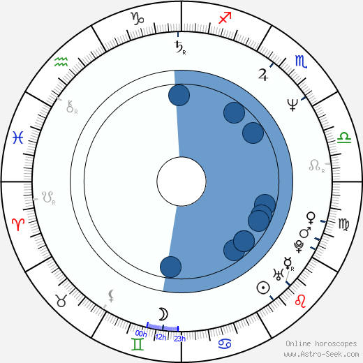 Edward X. Young wikipedia, horoscope, astrology, instagram