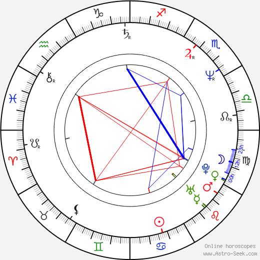 Эллен Курас Ellen Kuras день рождения гороскоп, Ellen Kuras Натальная карта онлайн