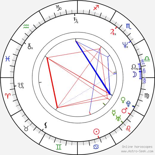 Emil Stoyanov tema natale, oroscopo, Emil Stoyanov oroscopi gratuiti, astrologia