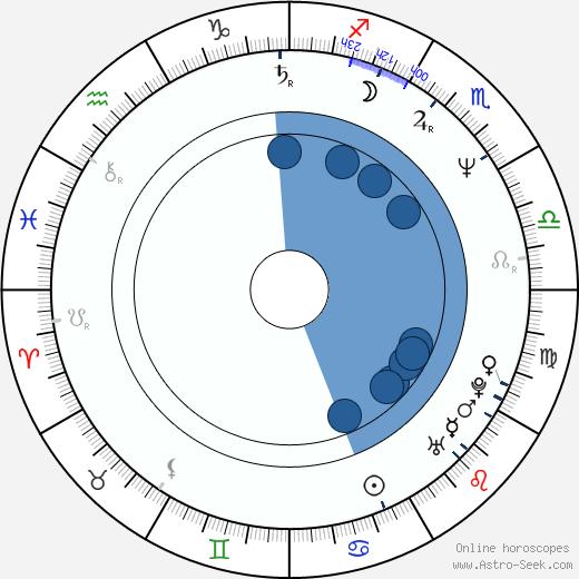 Frank Capra III wikipedia, horoscope, astrology, instagram