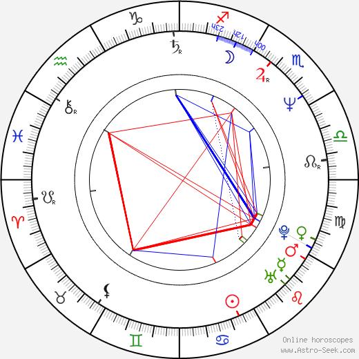 Frank Capra III день рождения гороскоп, Frank Capra III Натальная карта онлайн