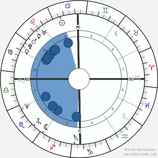 Gegia wikipedia, horoscope, astrology, instagram