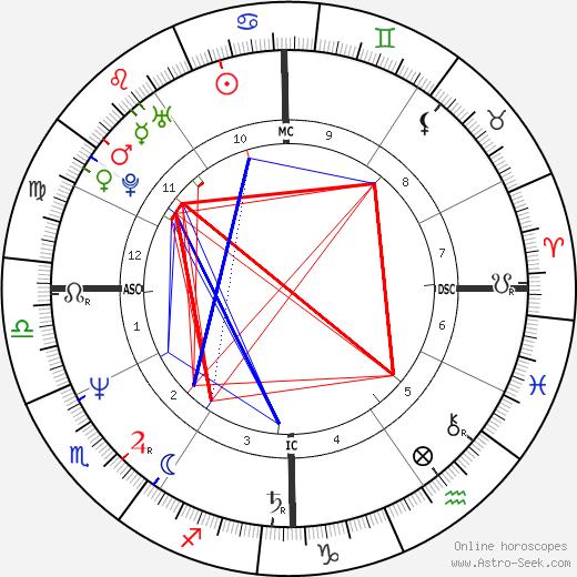 Gegia tema natale, oroscopo, Gegia oroscopi gratuiti, astrologia