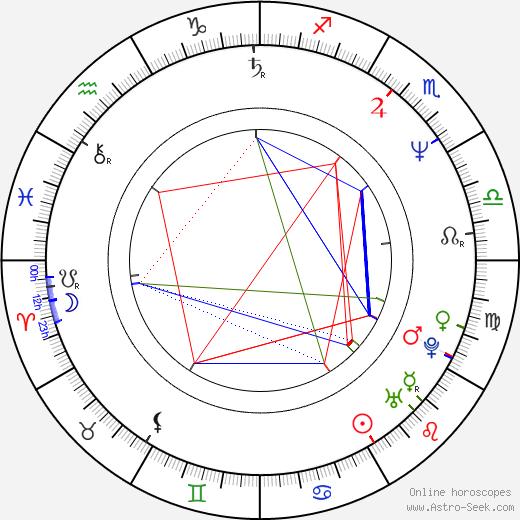 Jane Hamsher birth chart, Jane Hamsher astro natal horoscope, astrology