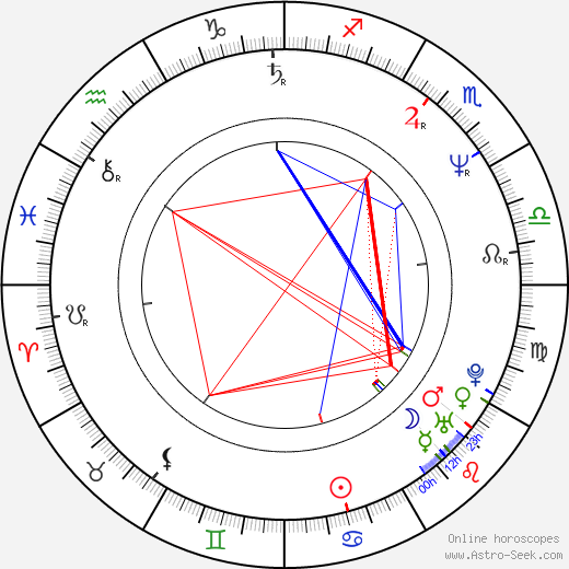 Jean-Philippe Écoffey astro natal birth chart, Jean-Philippe Écoffey horoscope, astrology