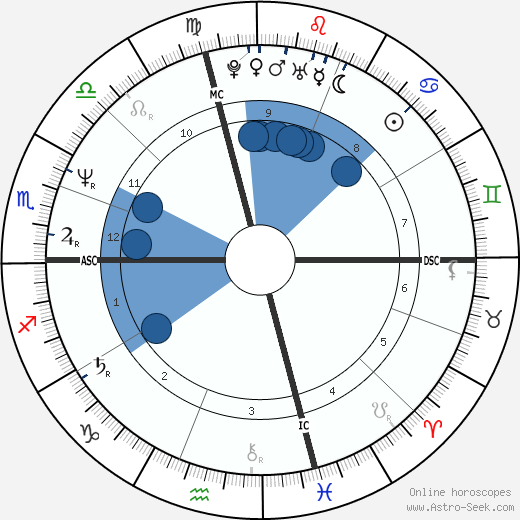 Jessica Hahn wikipedia, horoscope, astrology, instagram