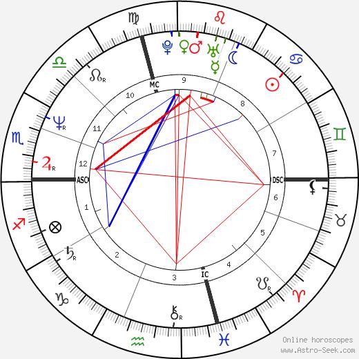 Jessica Hahn tema natale, oroscopo, Jessica Hahn oroscopi gratuiti, astrologia