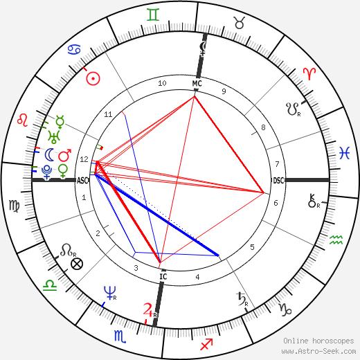 Джим Керр Jim Kerr день рождения гороскоп, Jim Kerr Натальная карта онлайн
