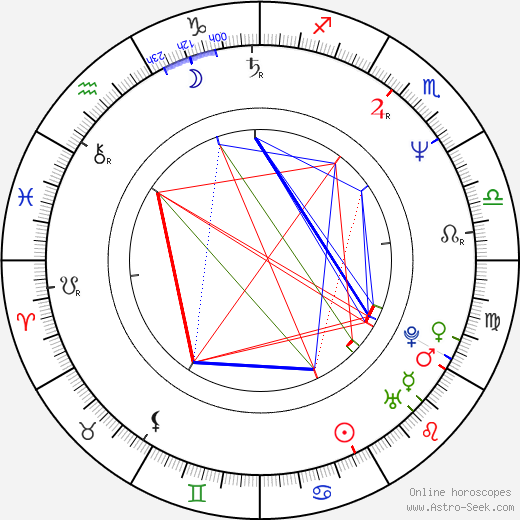 Juan José Campanella astro natal birth chart, Juan José Campanella horoscope, astrology
