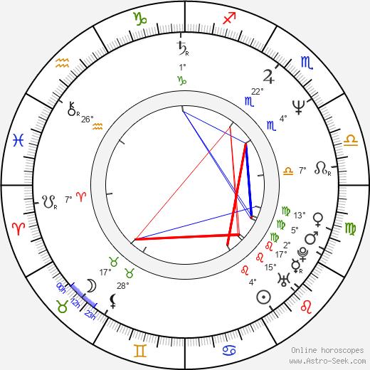 Logan Douglas Smith birth chart, biography, wikipedia 2019, 2020